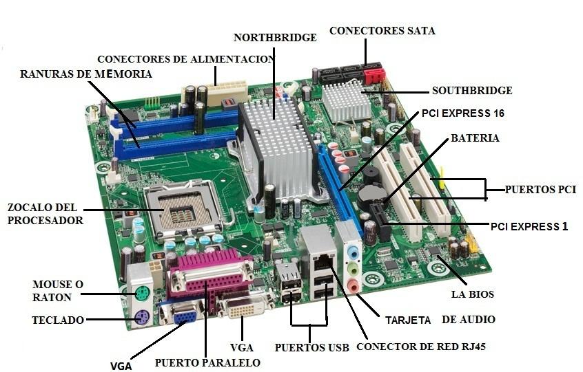 Componentes de una placa base